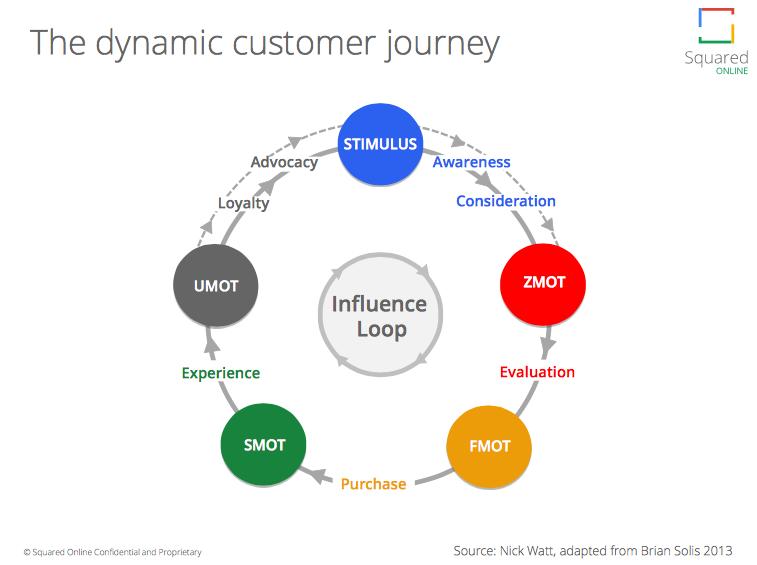 dynamic customer journey 1