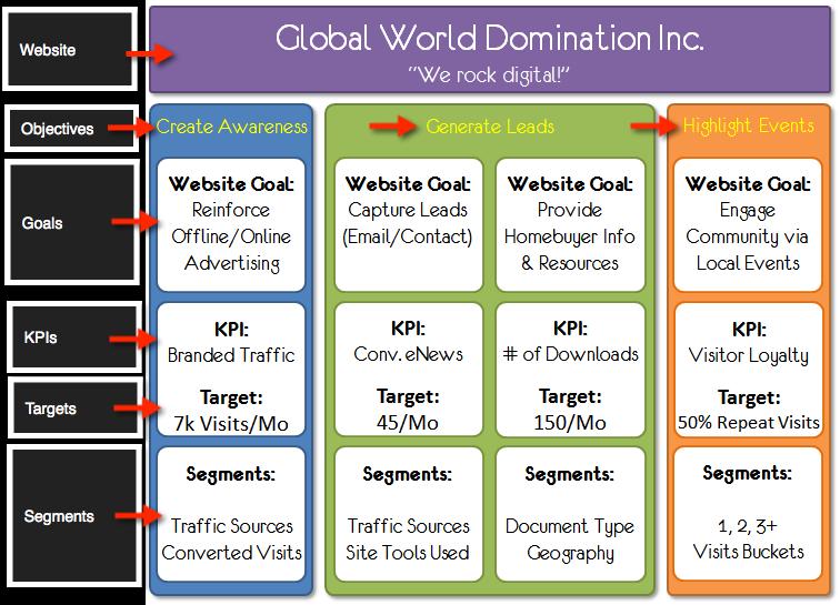 digital_marketing_measurement_model_step_five 2