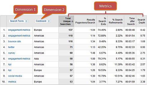 google_analytics_multiple_dimensions_and_metrics