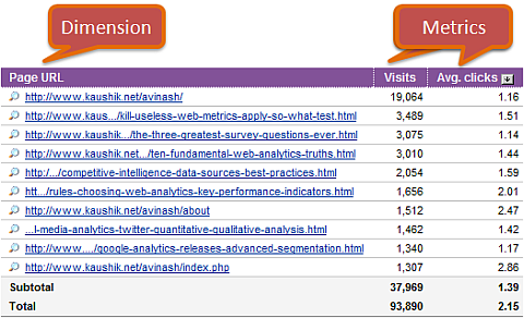 yahoo_web_analytics_visits_average_clicks_to_a_page
